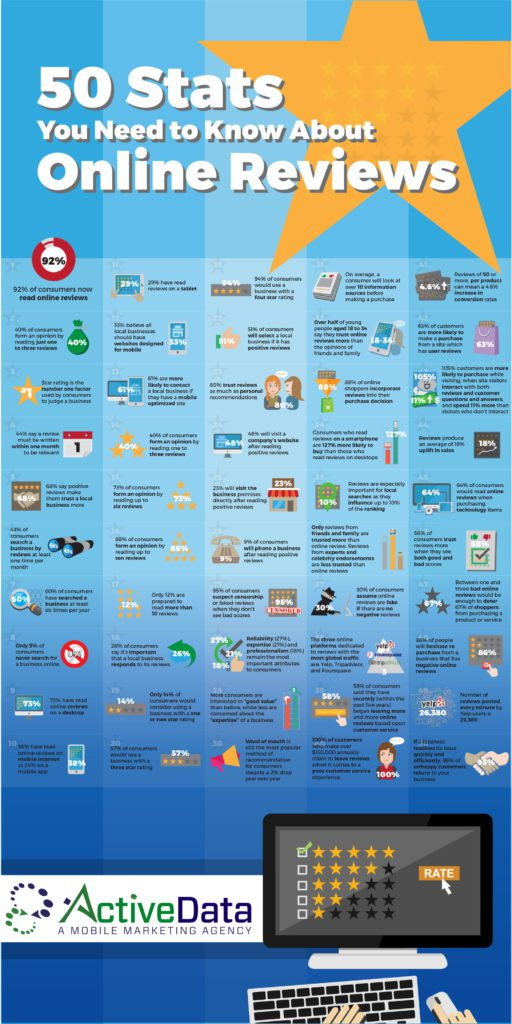Online reviews importance infographic