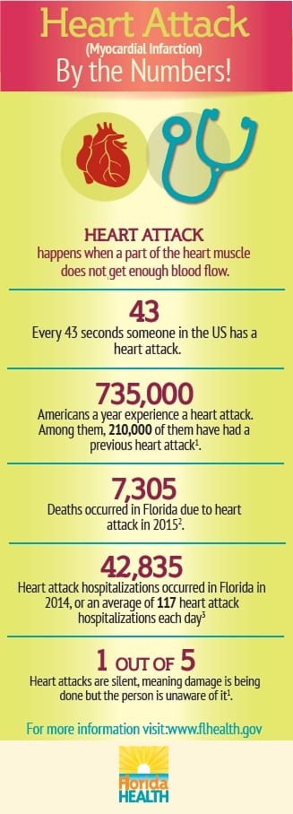 FLDOH_Heart Attack ByTheNumbers 328x908 Mar 2019