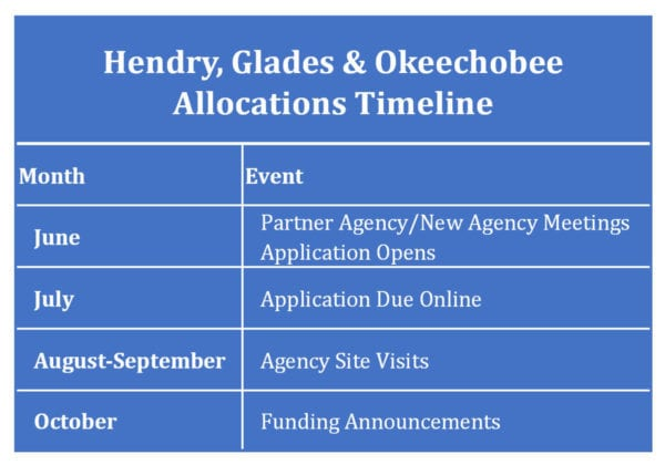 United Way Allocations Timeline for Hendry, Glades and Okeechobee Counties, FL