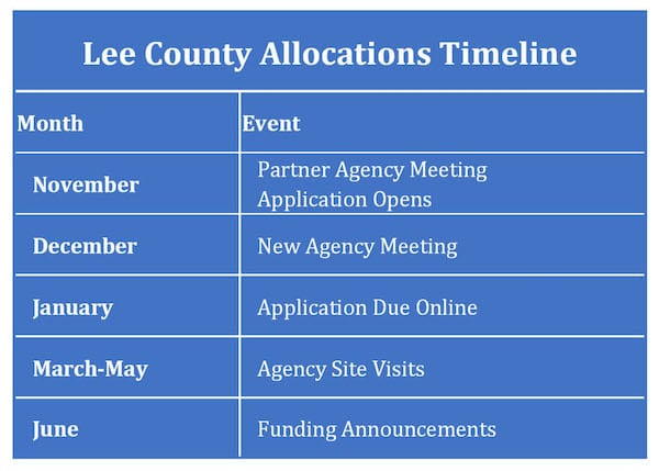 Lee County Allocations Process Timeline